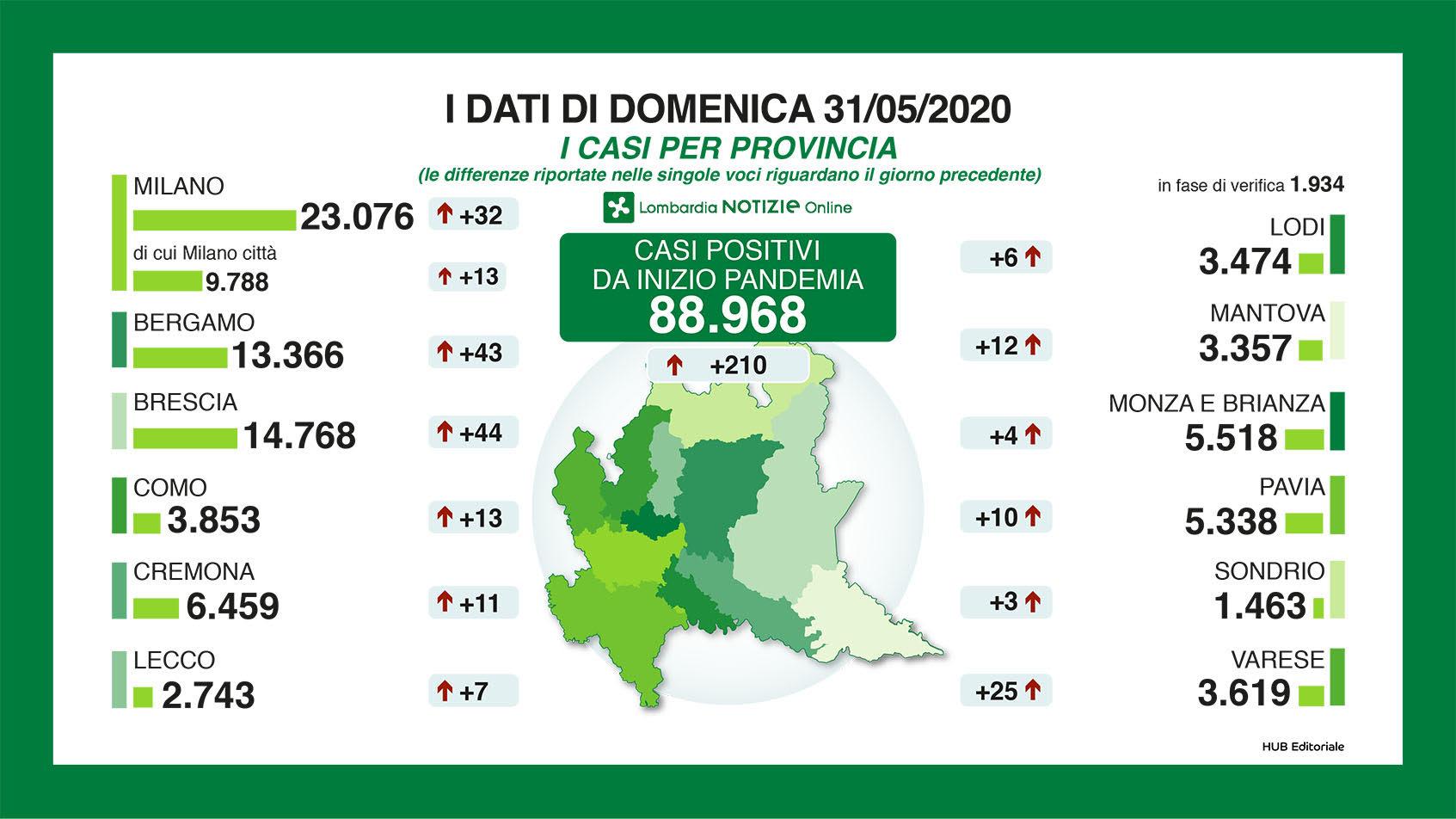 Coronavirus: riaprono tutte le regioni dal 3 giugno, anche la Lombardia