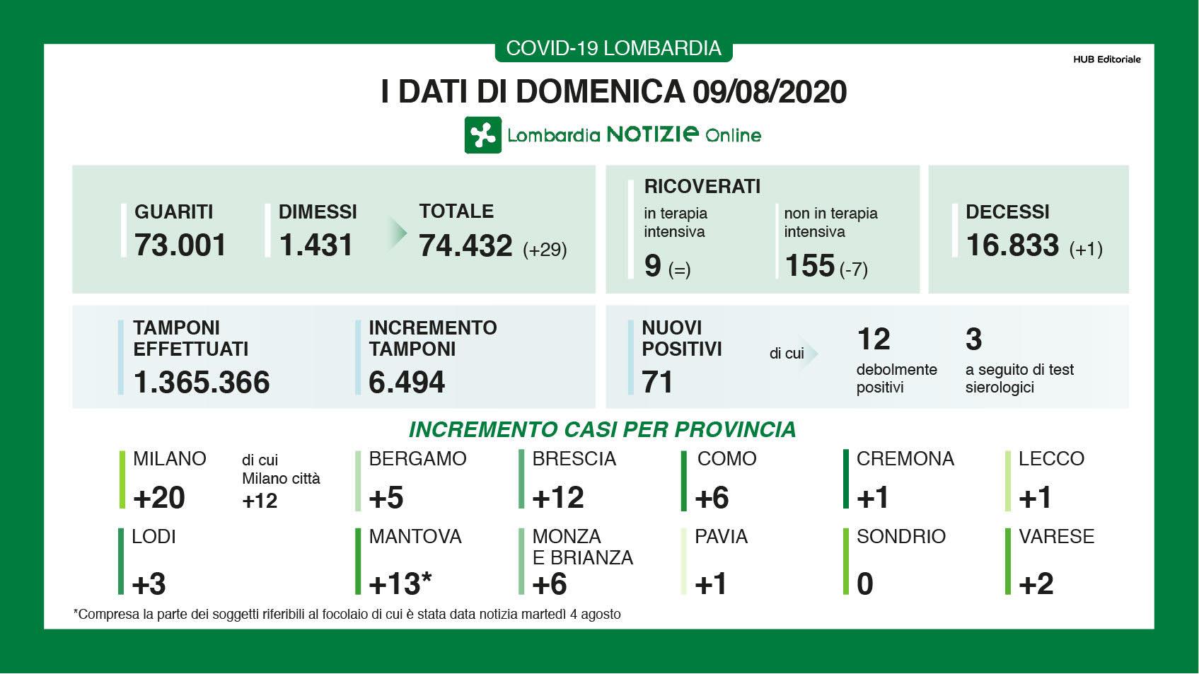 Coronavirus, quattro nuovi casi in provincia di Como. Sono 50 in Lombardia